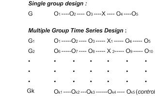 Cara Menggunakan Grup Kontrol dalam Sains